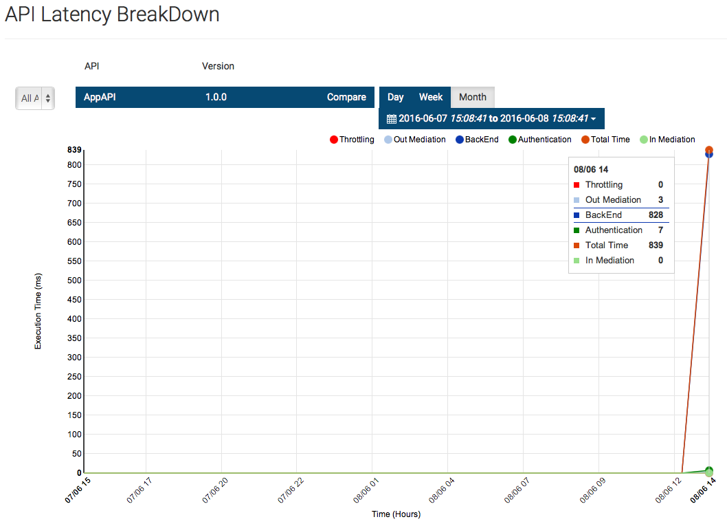 API Latency Breakdown Nubentos