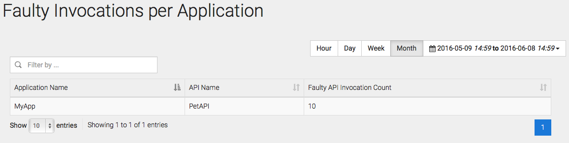 Faulty Invocations per App Nubentos