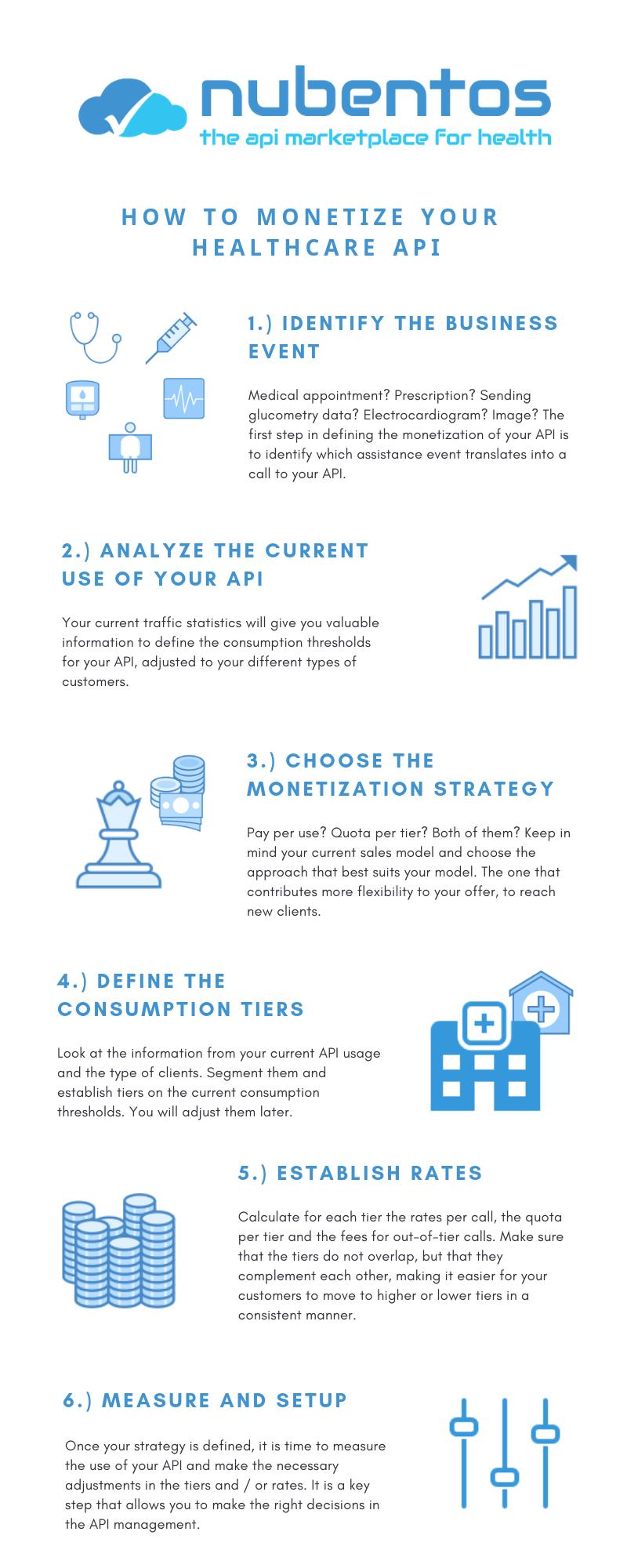 How to monetize your Healthcare API Nubentos