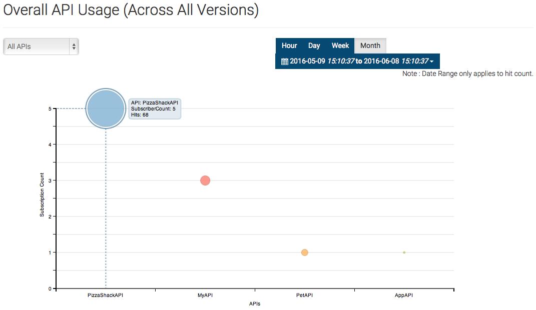 overall API Usage Nubentos