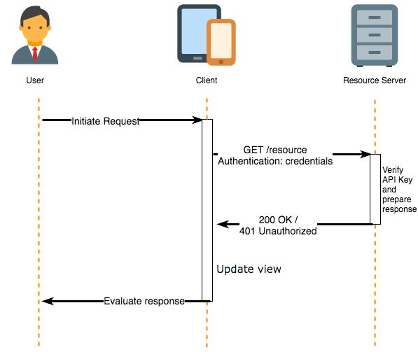 Client API nubentos