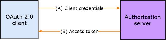 client_credentials nubentos