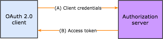 client credentials nubentos