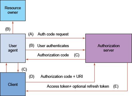 Authorization Code nubentos